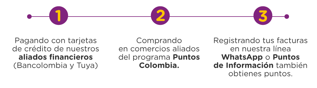 Puntos Colombia